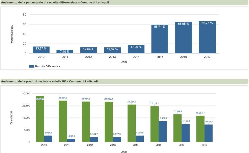 Ladispoli, differenziata 2017: +1,70% rispetto al 2016