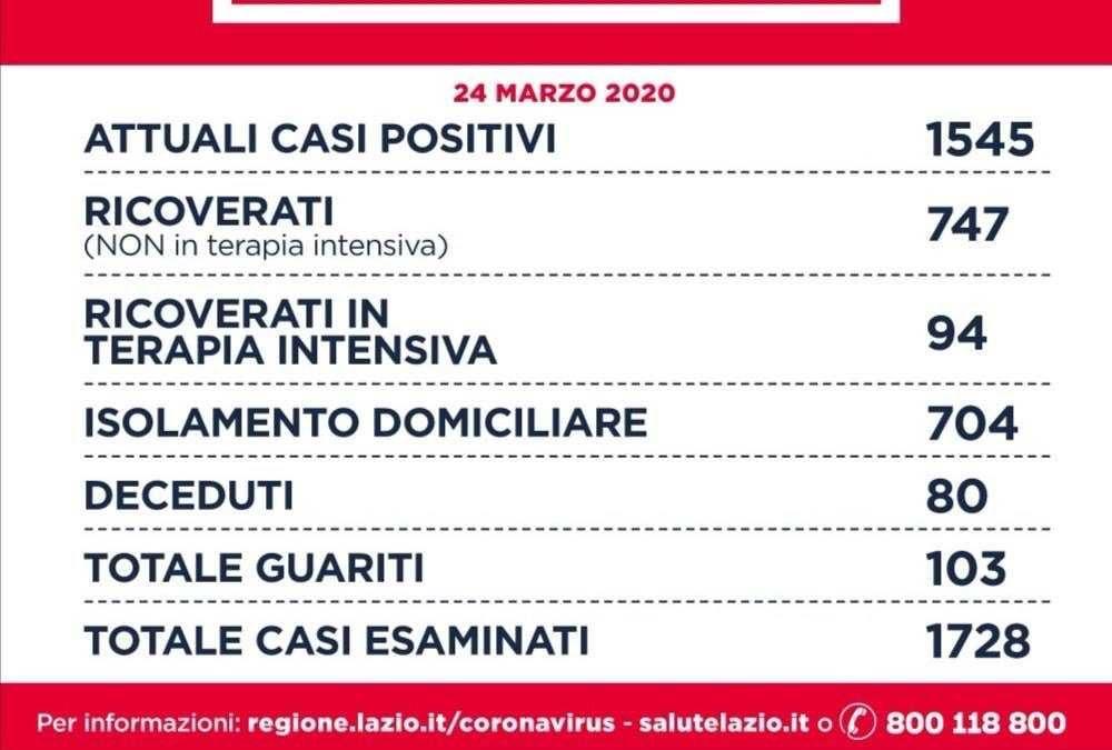 Coronavirus: nel Lazio 1545 gli attuali casi positivi, 80 i deceduti