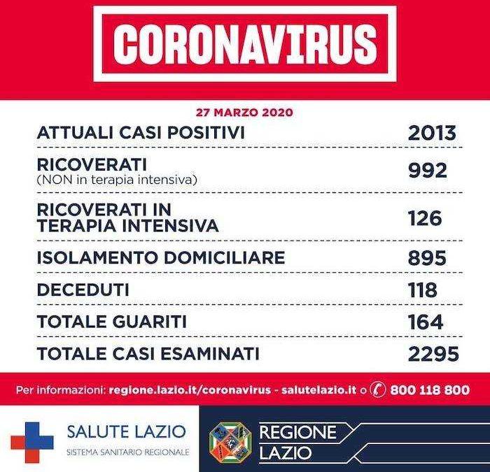 Coronavirus, nel Lazio sono 2013 gli attuali casi positivi: 118 morti e 164 guariti