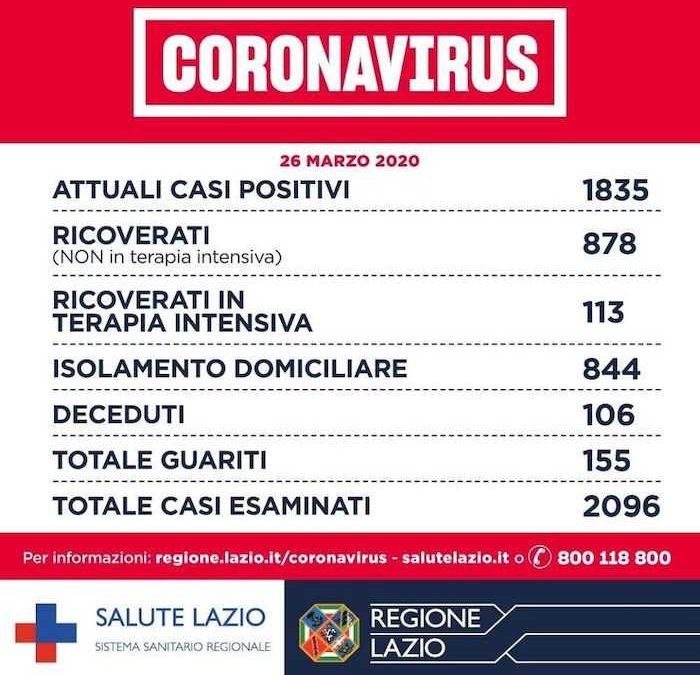 Coronavirus, nel Lazio 1835 gli attuali casi positivi: 106 morti e 155 guariti