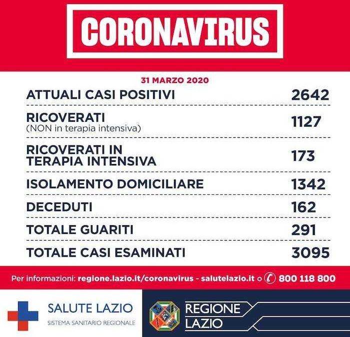 Coronavirus, nel Lazio 3095 casi esaminati: 2642 gli attuali positivi e 162  morti