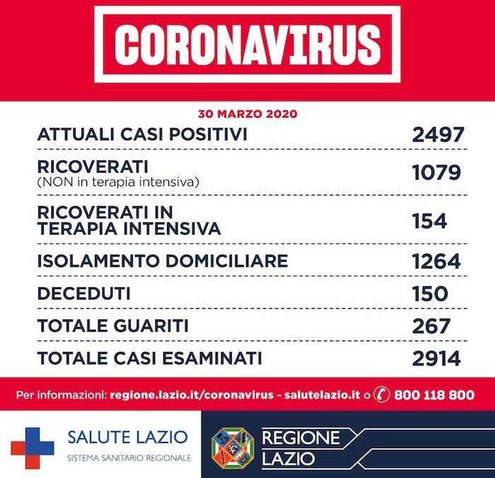Coronavirus: nel Lazio esaminati 2914 casi, 2497 gli attuali positivi e 150 i morti