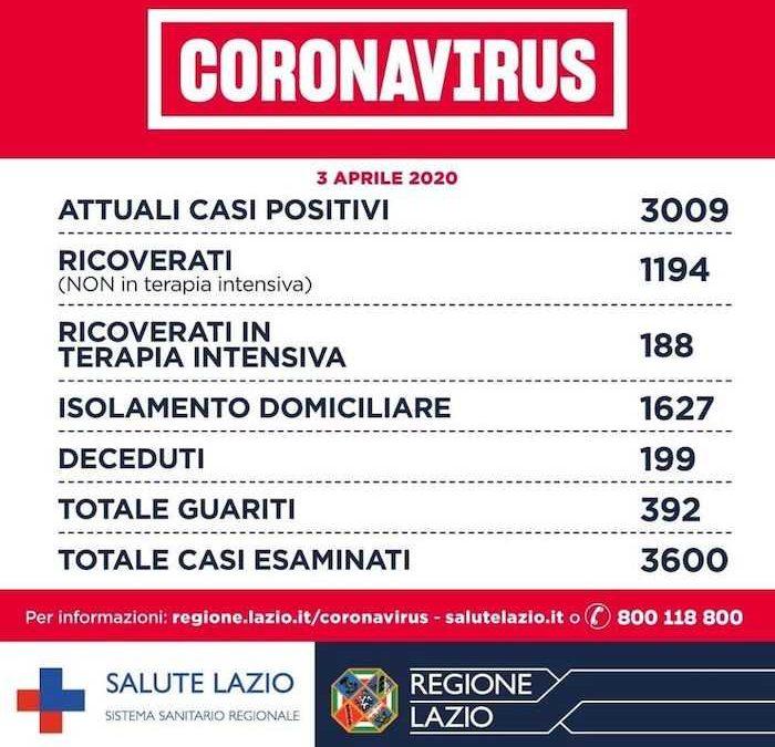 Coronavirus, nel Lazio sono 3600 i casi esaminati: 3009 positivi e 199 deceduti