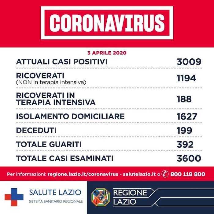 coronavirus 3 aprile